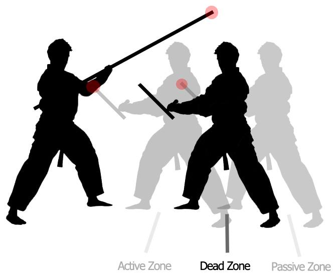 "Avoiding the Short Weapon ""Dead Zone"""